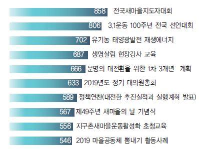 2019 새마을운동 10대 뉴스 선정