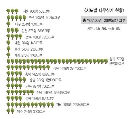 탄소중립 실천'나무심기'… 전국 20만 그루 심어